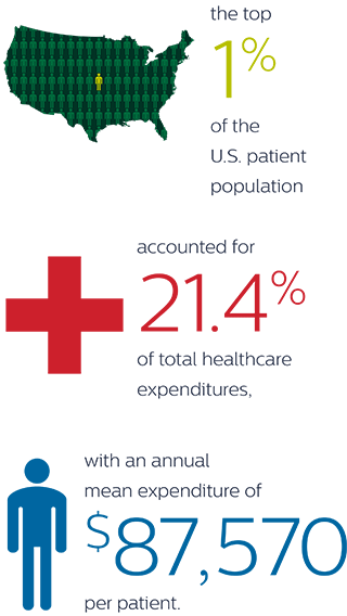 Population health expenses